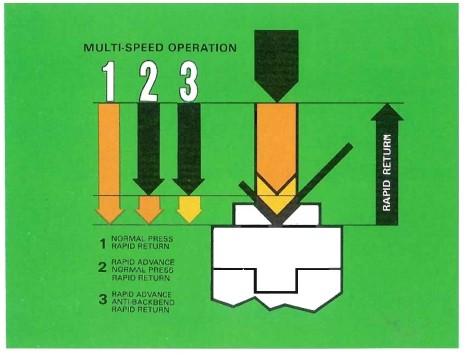 Multi·speed operation