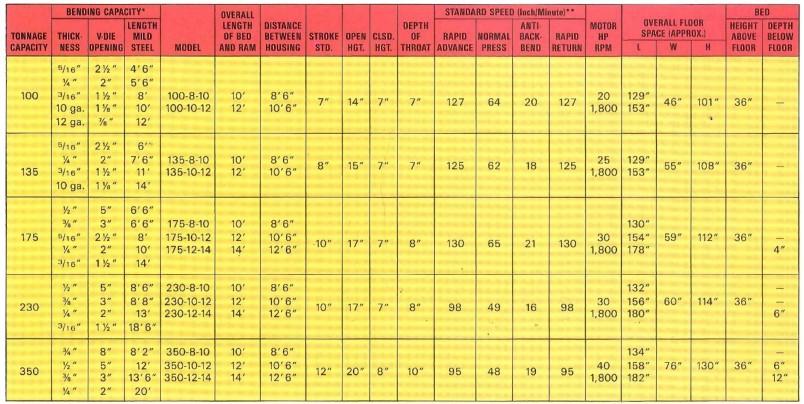 Niagara Series HBM Press Brake Specifications