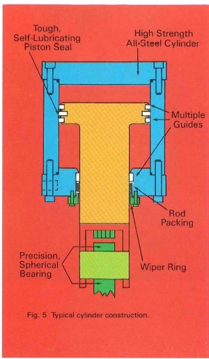 Typical Cylinder Construction